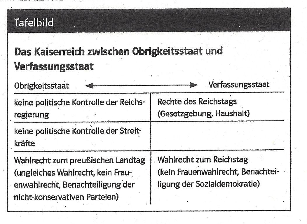 KAISERREICH_TAFELBILDER001_Obrigkeitsstaat-Verfassungsstaat