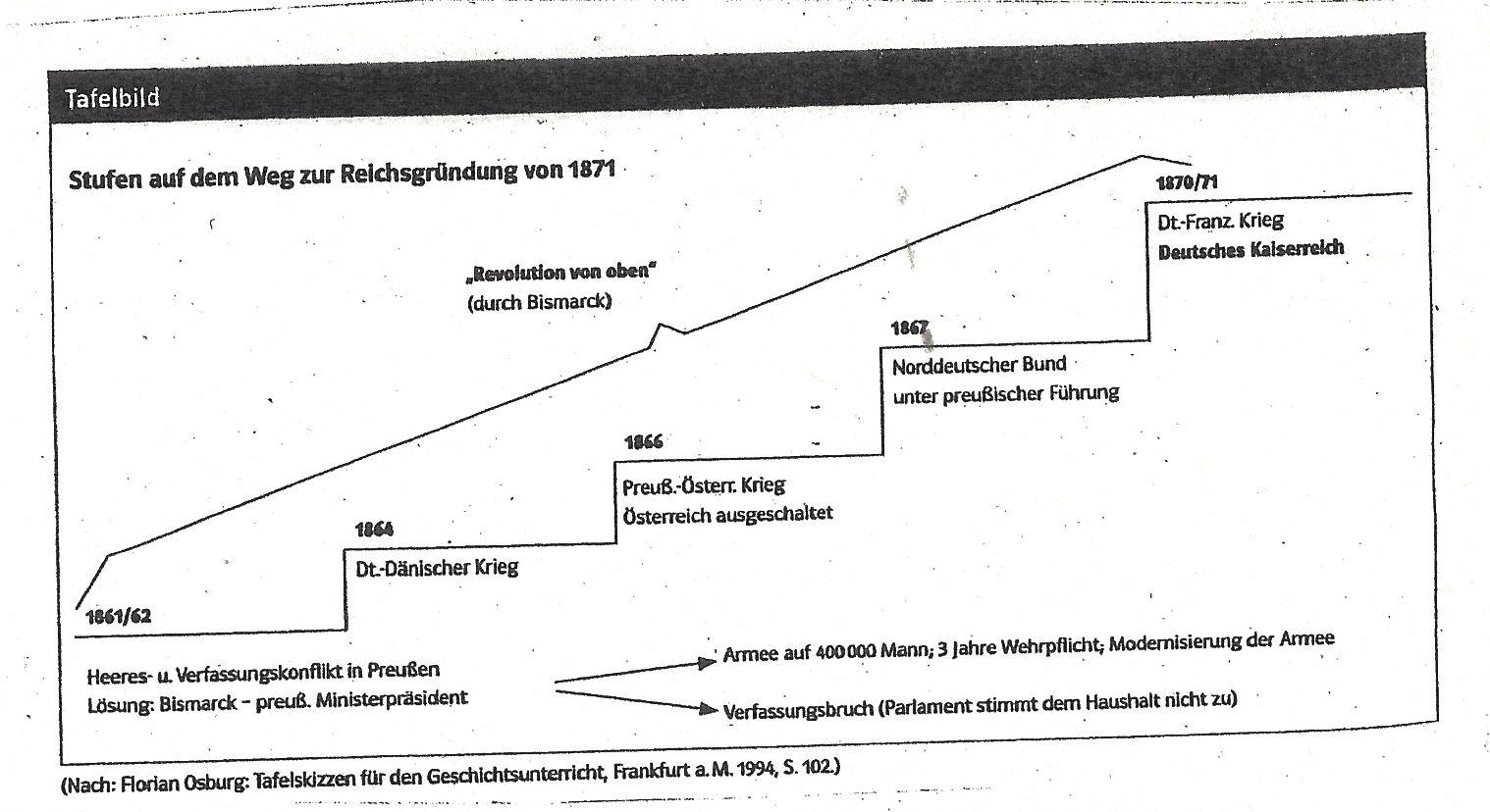 KAISERREICH_TAFELBILDER001_Stufen zur Reichgründung